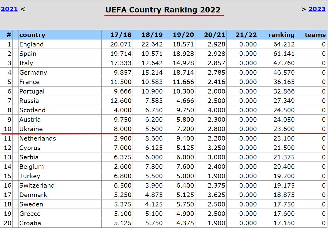 Таблица коэффициентов УЕФА. Десятое место? Сохранить бы одиннадцатое. Конкурентов – двое, но сильные - изображение 2