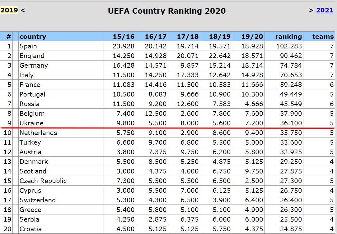 Украина потеряет прямое место в группе Лиги чемпионов? Стоит ли паниковать и за что бороться - изображение 1