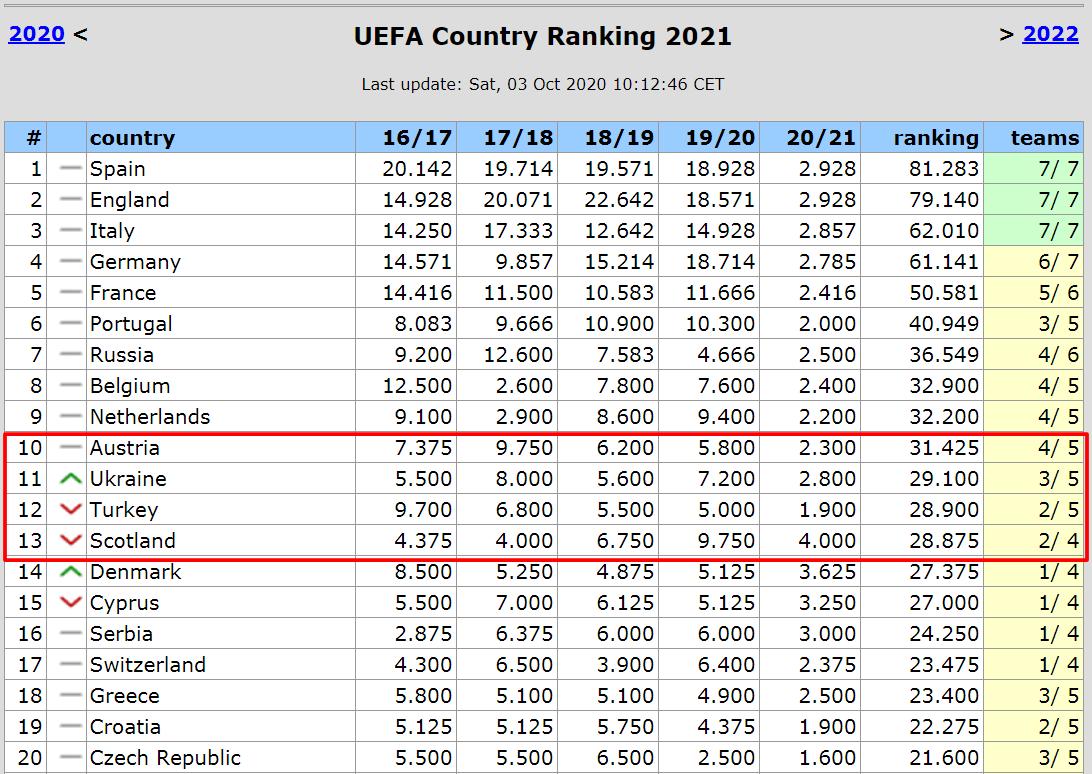 Украина потеряет прямое место в группе Лиги чемпионов? Стоит ли паниковать и за что бороться - изображение 2
