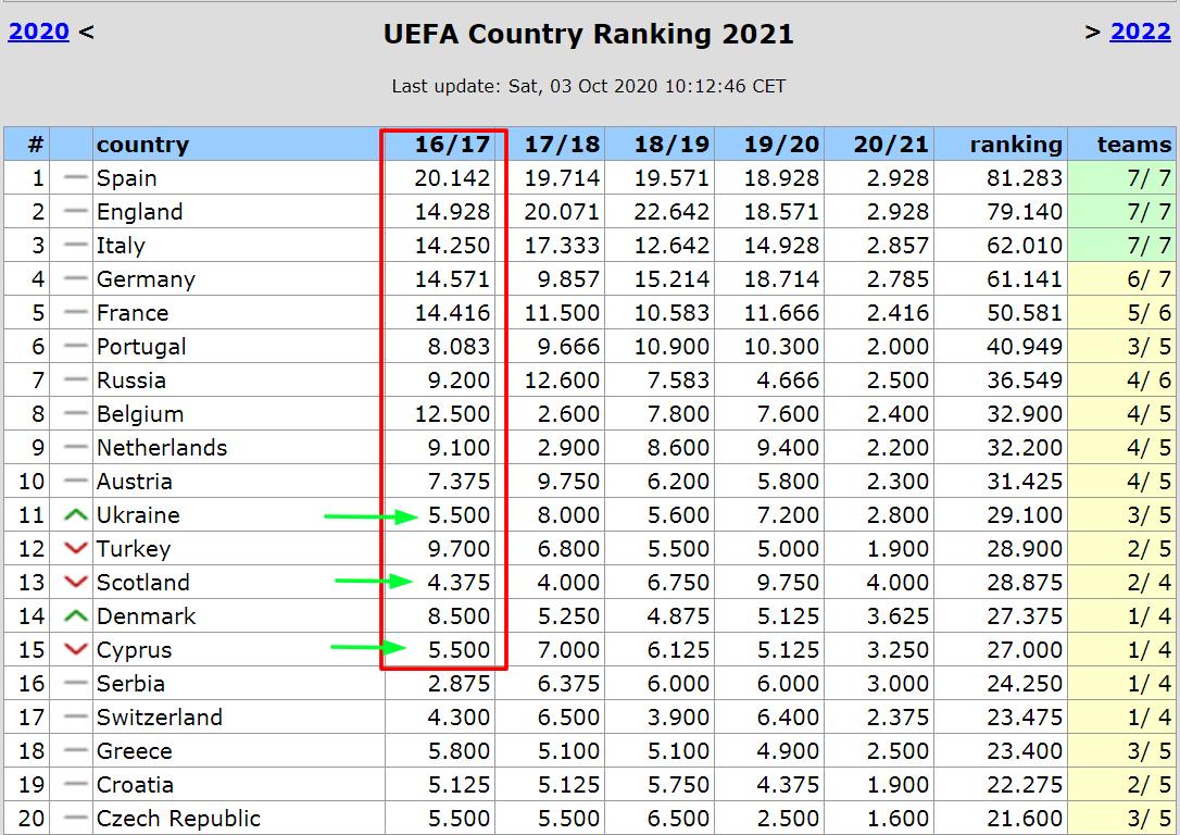 Спасение от упадка? В конце сезона Украина потеряет наименьший за пятилетний цикл еврокоэффициент - изображение 1