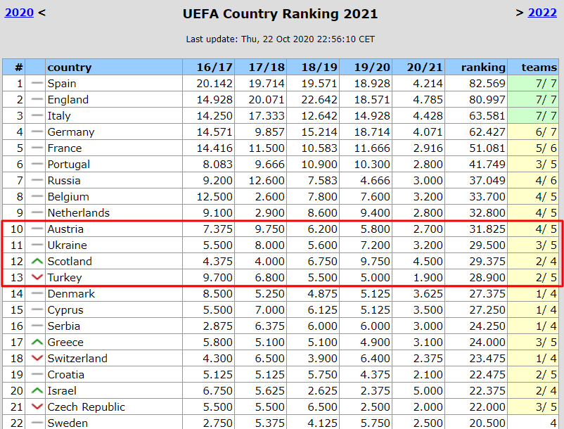 Таблиця коефіцієнтів УЄФА. Шотландія наступила на п'яту – але ж могло бути й гірше - изображение 1