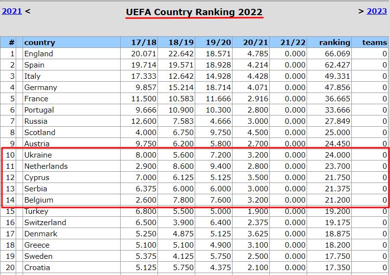 Таблиця коефіцієнтів УЄФА. Шотландія наступила на п'яту – але ж могло бути й гірше - изображение 2