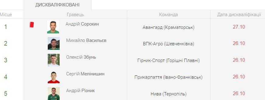 Бегущий Черноморец, крадущаяся Волынь, затаившаяся Оболонь - анонс 9-го тура Первой лиги - изображение 4
