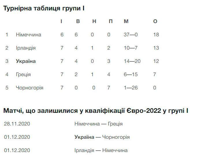 В шаге от мечты. Украинки разгромили гречанок и имеют все шансы выйти на Евро-2022 - изображение 1