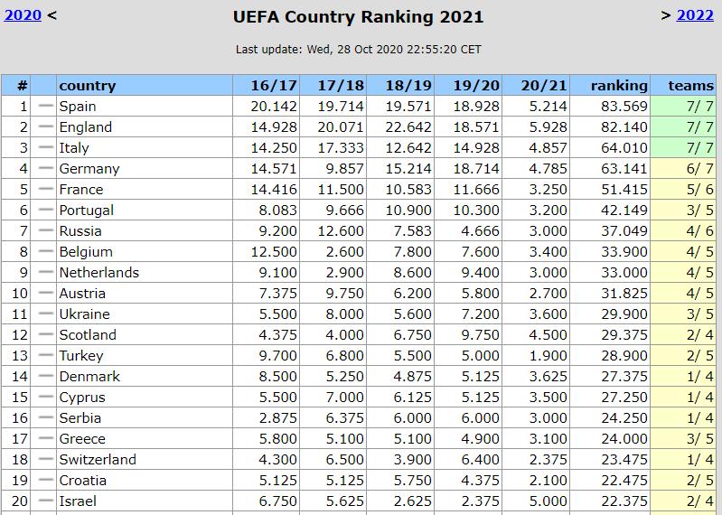 Украина поднялась в топ-10 сезонного рейтинга, Динамо все еще лидер украинского коэффициента 2020/21 - изображение 1