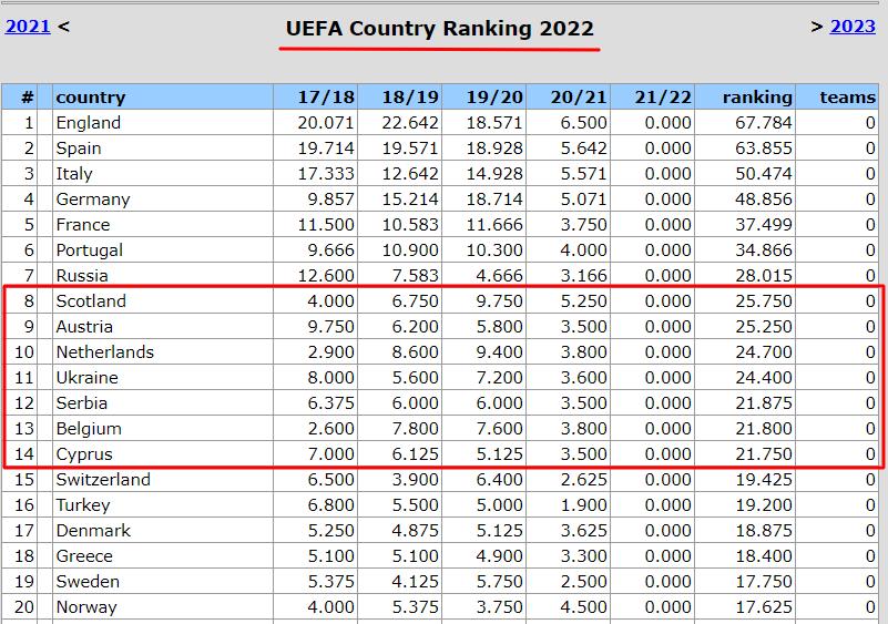Таблица коэффициентов УЕФА. Шотландия опередила Украину, но такое уже было - изображение 1