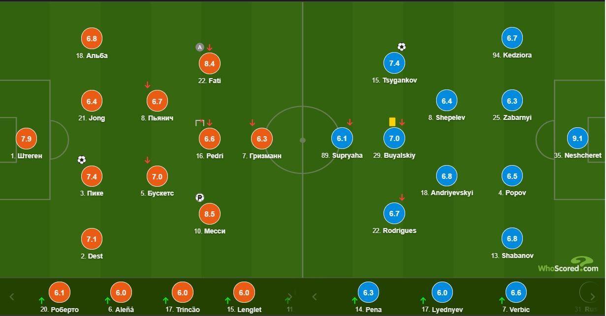 Нещерет - лучший игрок матча Барселона - Динамо по версии WhoScored - изображение 1