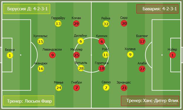 О трендах современного футбола на примере тактического анализа матча Боруссия - Бавария  - изображение 3