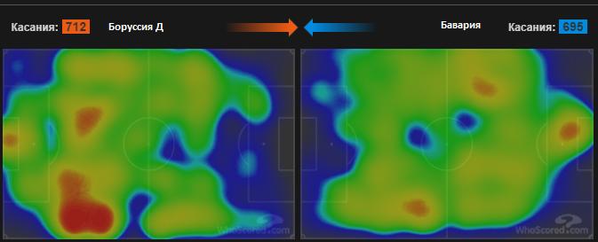 О трендах современного футбола на примере тактического анализа матча Боруссия - Бавария  - изображение 4