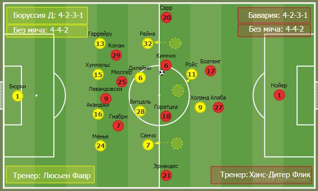 О трендах современного футбола на примере тактического анализа матча Боруссия - Бавария  - изображение 11