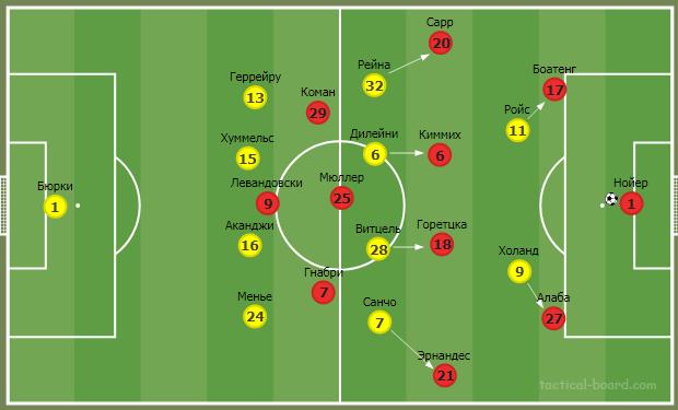 О трендах современного футбола на примере тактического анализа матча Боруссия - Бавария  - изображение 12
