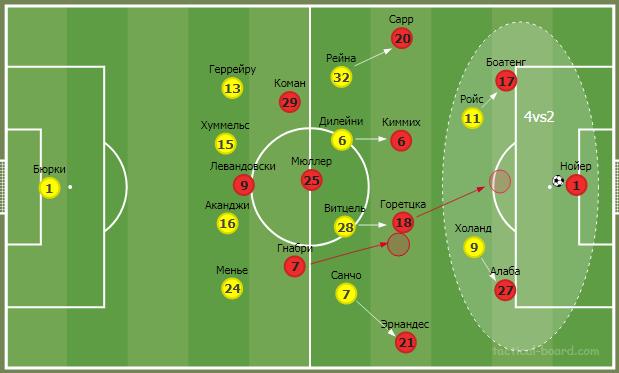 О трендах современного футбола на примере тактического анализа матча Боруссия - Бавария  - изображение 15
