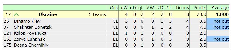 Таблиця коефіцієнтів УЄФА. Бонус-плюс від третьої сили - изображение 2