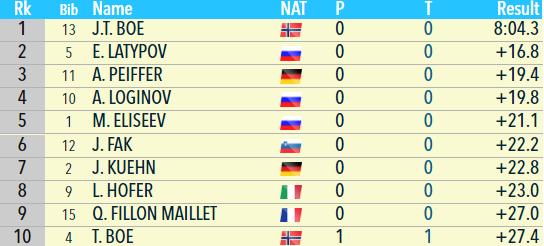 Биатлон онлайн текстовая трансляция Кубка мира. Мужской спринт в Контиолахти. Как это было - изображение 6
