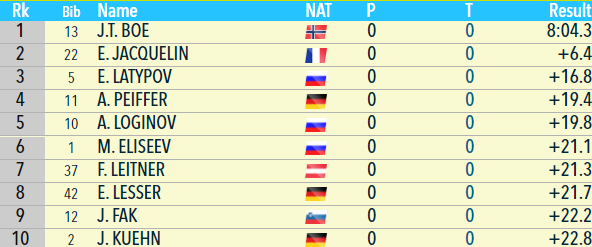 Биатлон онлайн текстовая трансляция Кубка мира. Мужской спринт в Контиолахти. Как это было - изображение 4