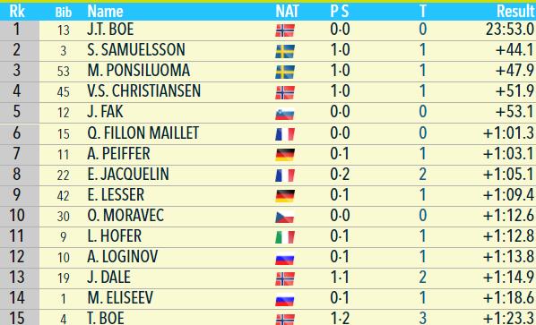 Биатлон онлайн текстовая трансляция Кубка мира. Мужской спринт в Контиолахти. Как это было - изображение 1