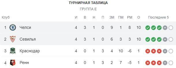 На первый-второй рассчитайсь. Севилья – Челси. Анонс и прогноз матча 5-го тура Лиги чемпионов - изображение 1