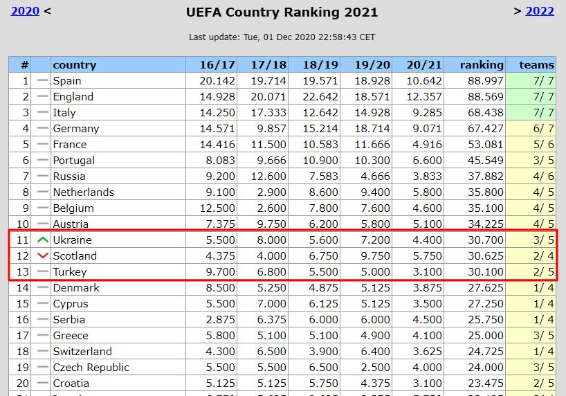 Украина вернула себе одиннадцатое место в Таблице коэффициентов. Шотландия отстает совсем немного - изображение 1