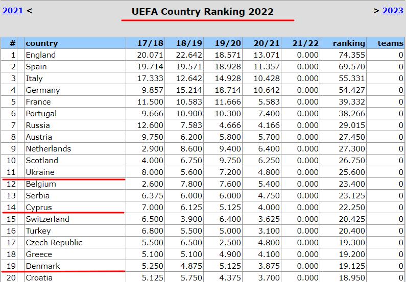 Таблиця коефіцієнтів УЄФА. Прогрес без гарантій світлого майбутнього - изображение 2