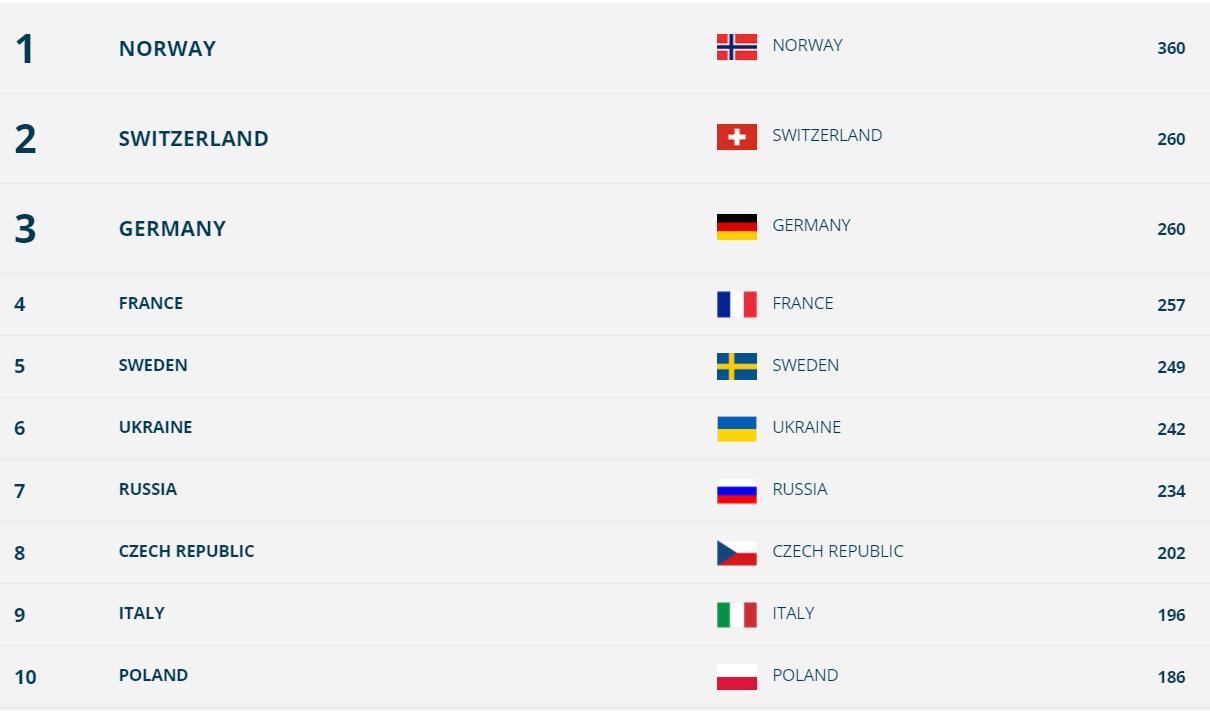 Жіноча естафета: текстова онлайн-трансляція Кубка світу з біатлону. Як це було - изображение 2