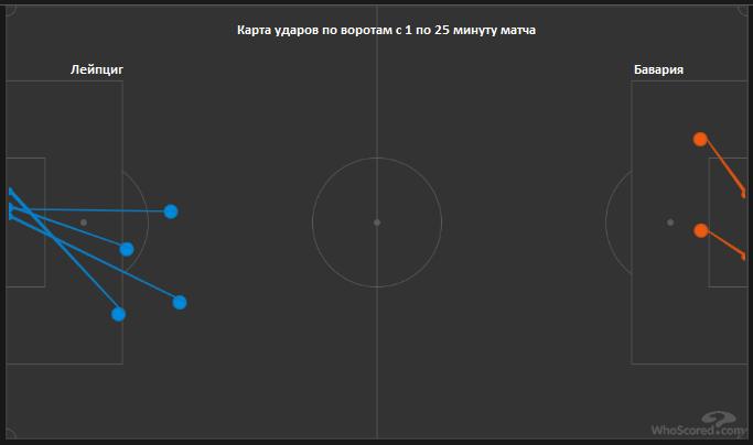 Вертикальный Лейпциг против позиционной Баварии. Тактический анализ лучшего матча выходных - изображение 4