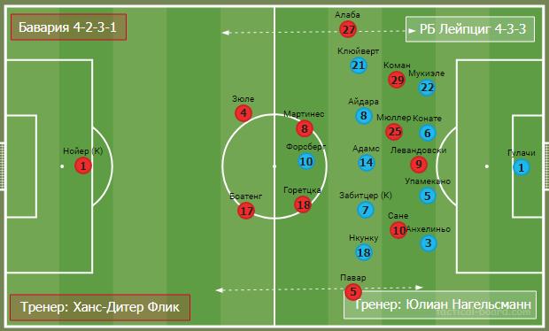 Вертикальный Лейпциг против позиционной Баварии. Тактический анализ лучшего матча выходных - изображение 13