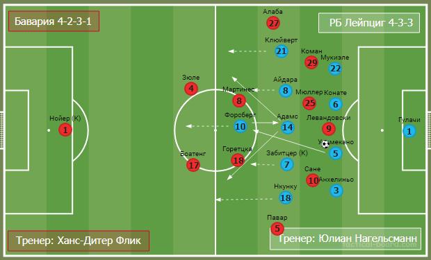 Вертикальный Лейпциг против позиционной Баварии. Тактический анализ лучшего матча выходных - изображение 14