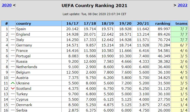 Україна знову випередила Шотландію в Таблиці коефіцієнтів. Шахтар може допомогти втримати перевагу - изображение 1