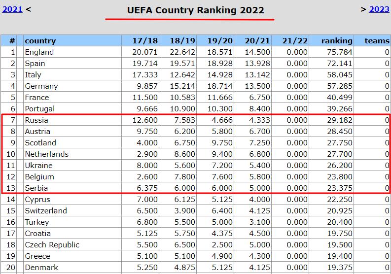 Таблица коэффициентов УЕФА. Зимуем за спиной Шотландии, но без угрозы снизу - изображение 2