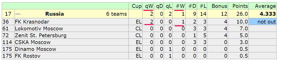 Вставать с колен будут? В 24-х матчах группового этапа российские команды на четырех добыли лишь одну победу - изображение 1