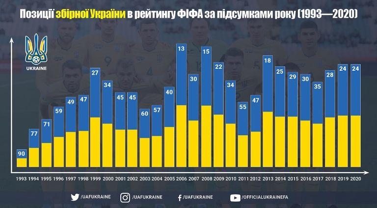 Сборная Украины в рейтинге ФИФА повторила свой лучший результат за последние семь лет - изображение 1