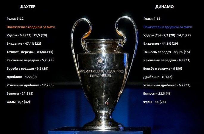 Тактическая эволюция и сравнение статистики Шахтера и Динамо в Лиге чемпионов - изображение 1
