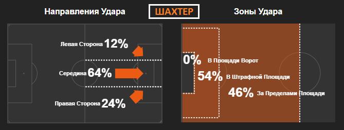 Тактическая эволюция и сравнение статистики Шахтера и Динамо в Лиге чемпионов - изображение 4