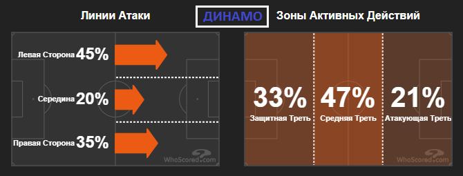 Тактическая эволюция и сравнение статистики Шахтера и Динамо в Лиге чемпионов - изображение 5