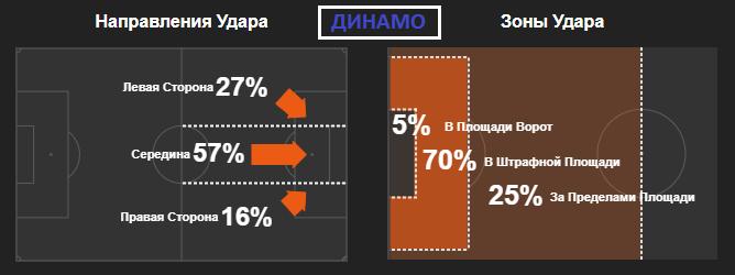 Тактическая эволюция и сравнение статистики Шахтера и Динамо в Лиге чемпионов - изображение 6