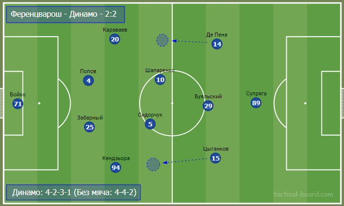 Тактическая эволюция и сравнение статистики Шахтера и Динамо в Лиге чемпионов - изображение 10