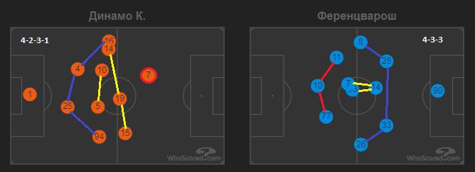 Тактическая эволюция и сравнение статистики Шахтера и Динамо в Лиге чемпионов - изображение 13
