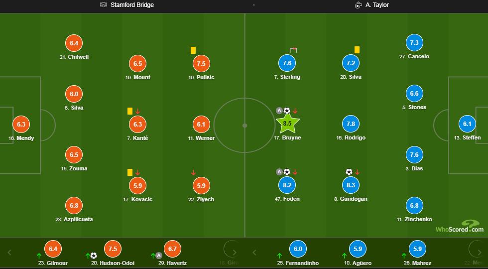Зинченко получил оценку за матч Манчестер Сити с Челси - изображение 1