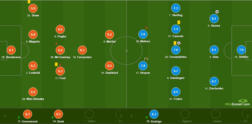 Зинченко получил от Whoscored третью самую низкую оценку в составе Сити за матч с Юнайтед - изображение 1