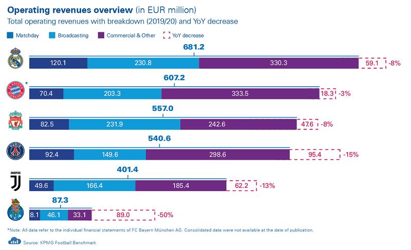 ПСЖ втратив 125 млн євро і переводить 400 співробітників на неповний робочий тиждень - изображение 1