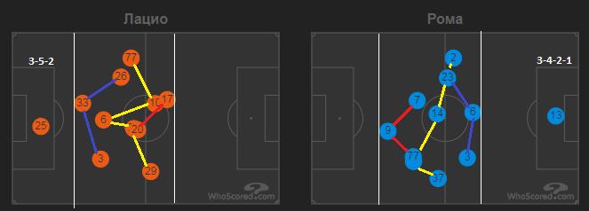 Реальний рівень Фонсеки. Тактичний аналіз матчу Лаціо - Рома - изображение 2