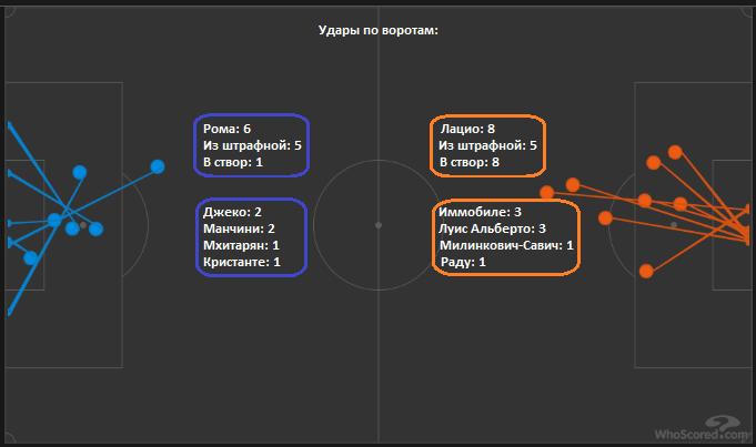 Реальний рівень Фонсеки. Тактичний аналіз матчу Лаціо - Рома - изображение 5
