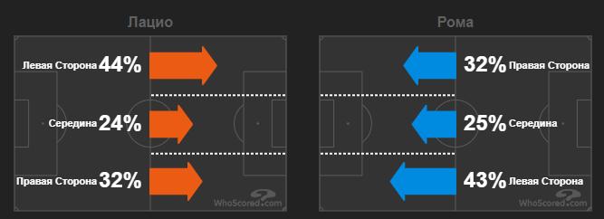 Реальний рівень Фонсеки. Тактичний аналіз матчу Лаціо - Рома - изображение 6