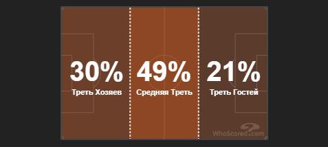 Реальний рівень Фонсеки. Тактичний аналіз матчу Лаціо - Рома - изображение 7