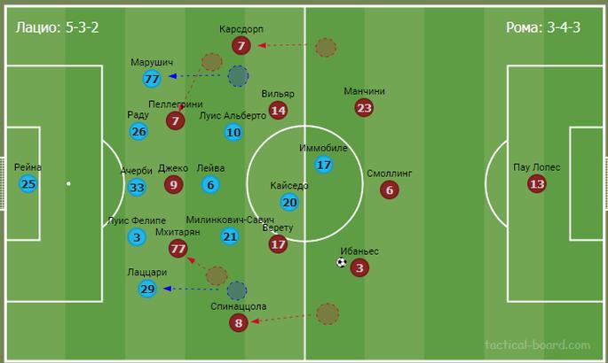 Реальний рівень Фонсеки. Тактичний аналіз матчу Лаціо - Рома - изображение 8