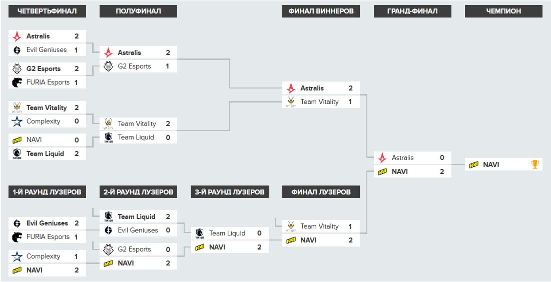 NaVi стали чемпионами BLAST Premier: Global Final 2020 - изображение 1