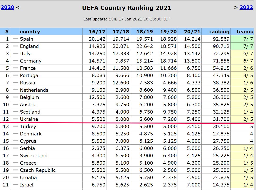 Таблица коэффициентов: сохранит ли Украина прямое место в группе ЛЧ? - изображение 1
