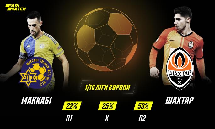 Прогноз на матч Ліги Європи Маккабі - Шахтар