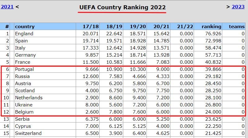 Таблица коэффициентов УЕФА. Рейнджерс держит Украину на расстоянии. Хотя маленький шаг вперед есть - изображение 1