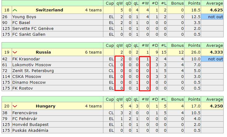 Таблица коэффициентов УЕФА. Рейнджерс держит Украину на расстоянии. Хотя маленький шаг вперед есть - изображение 2